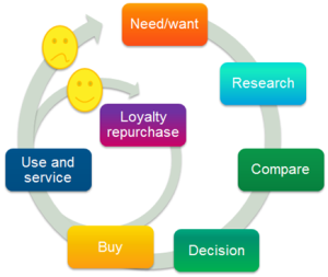 My version of the customer decision journey