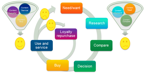 Getting crowded: buyer cycle with content but without taking into account the difference between customers...